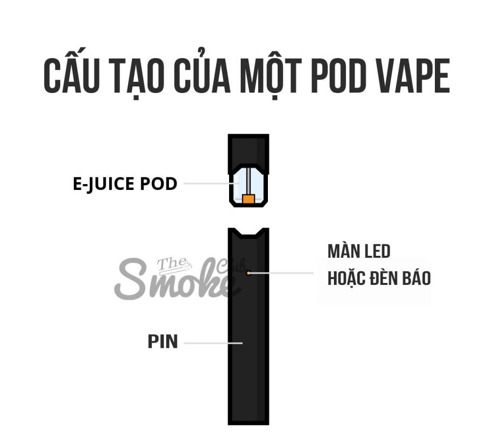 Vape là gì ? Cấu tạo của một pod vape