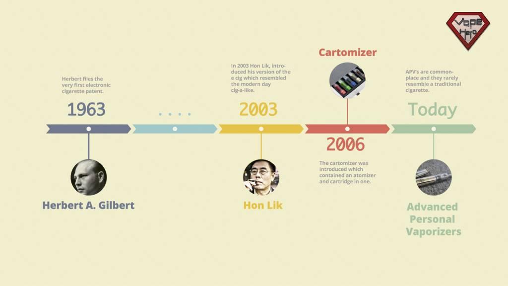 Vape là gì ? Lịch sử phát triển của Vape